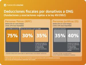 Noticia_7_Consejos donaciones Fundacion Lealtad_deducciones fiscales